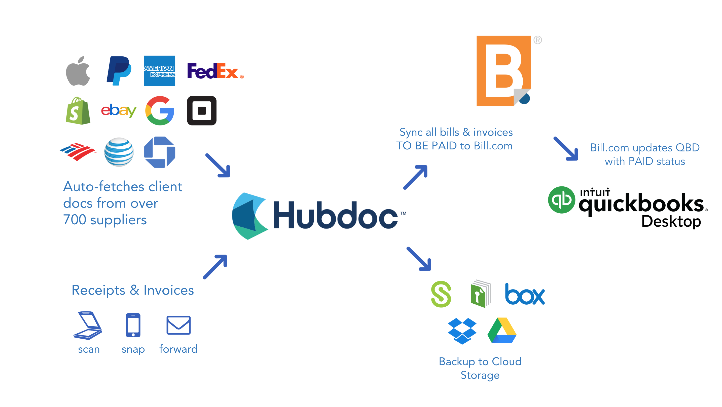 Hubdoc_Billcom_QBD__white_version_.png